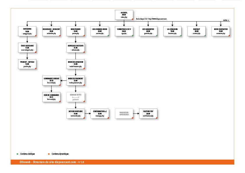 Plan organigramme du site e-commerce