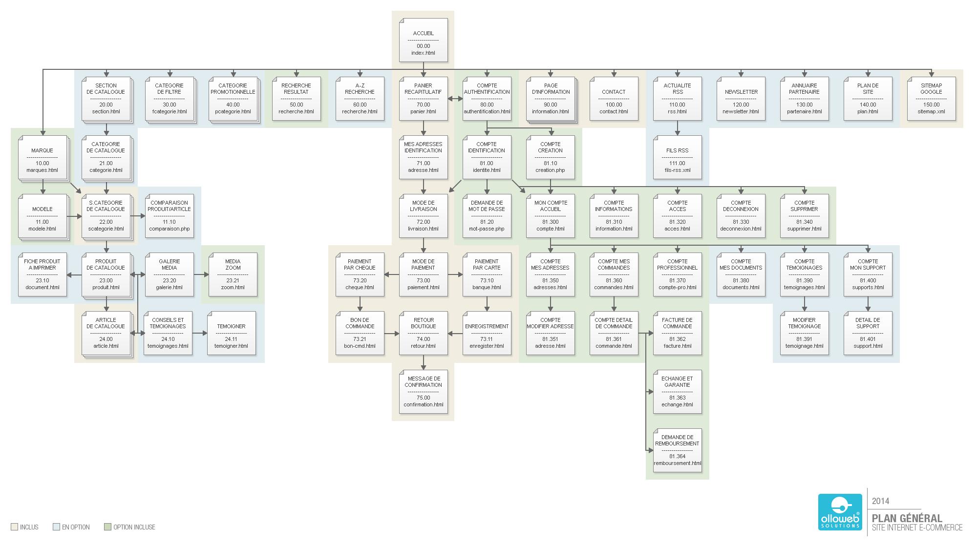 Plan du site e-commerce de pièces de turbo