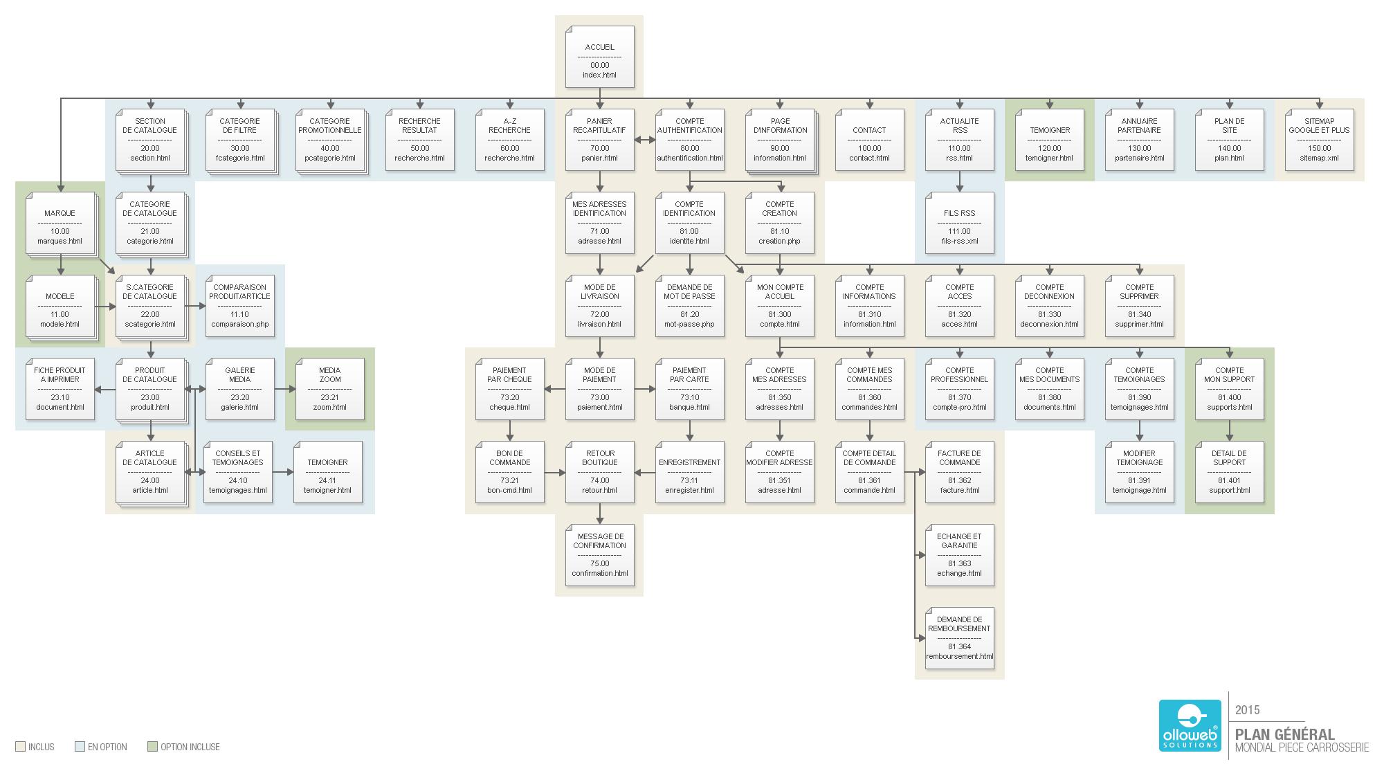 Plan de site e-commerce