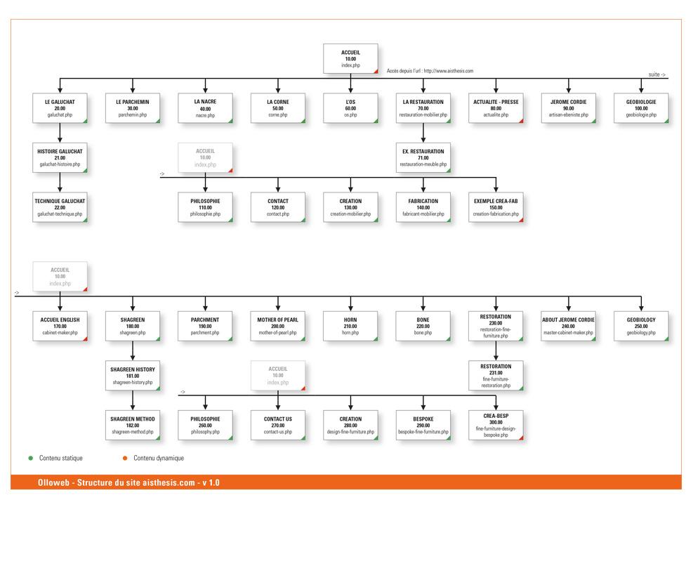 Plan du site d'ébénisterie Aisthésis
