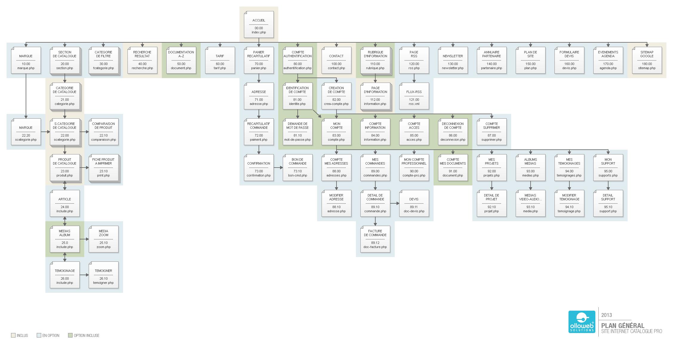 Création de plan de site internet de catalogue