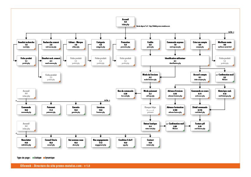 Plan du site de literie