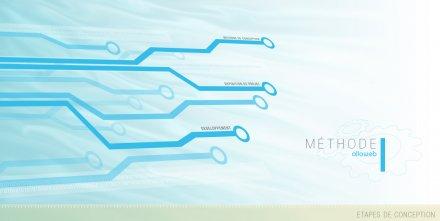 Méthode de création de site web